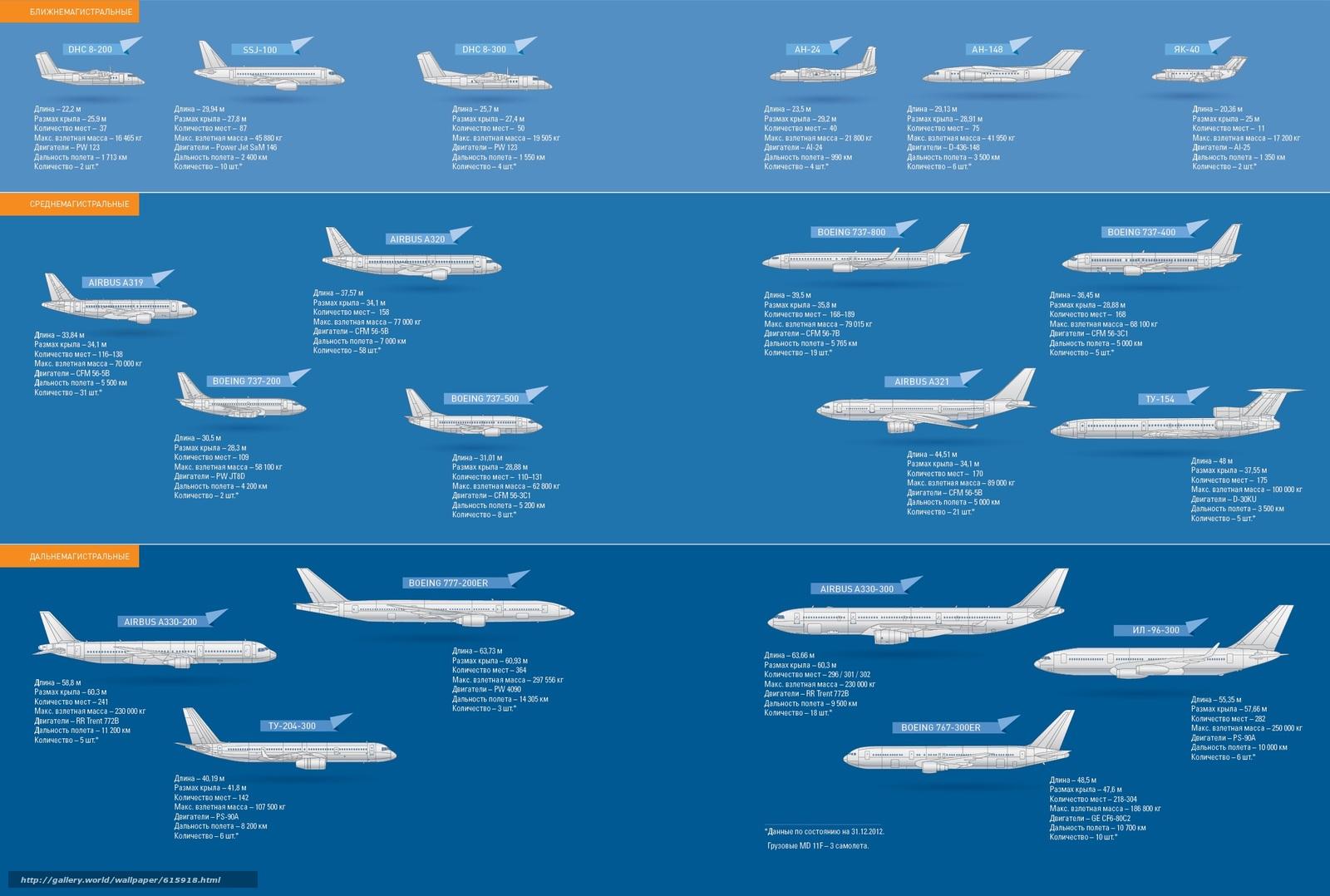 Аэрофлот, самолёт, транспорт, авиация, таблица